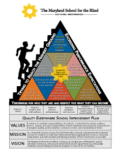 MSB Values, Mission and Vision Pyramid